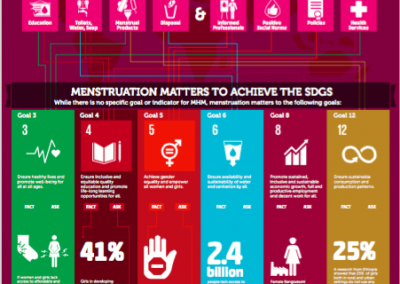 Infographic MHM and SDGs