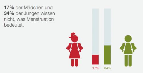 Austria (Österreich): Umfrage zur Menstruation unter Jugendlichen